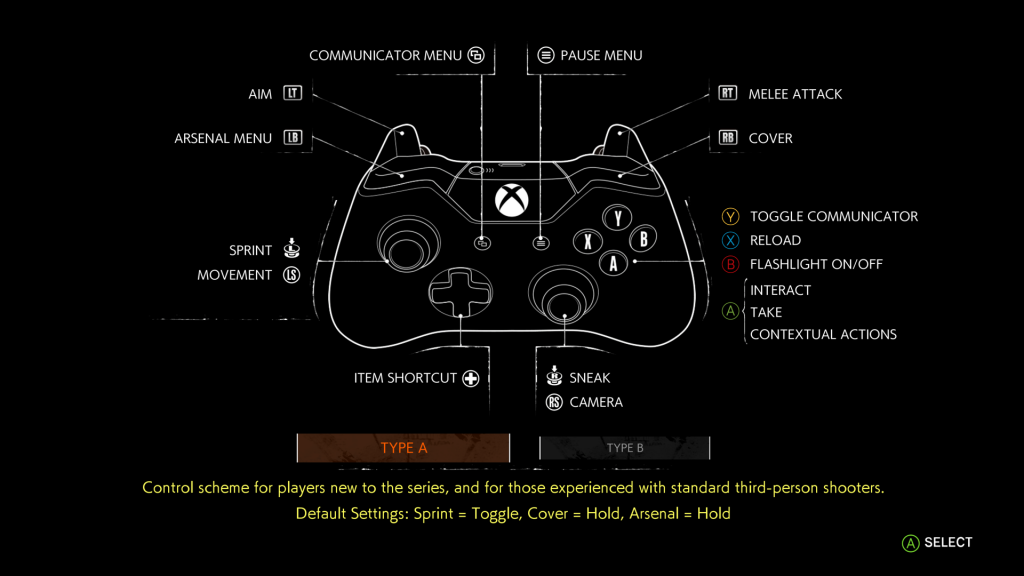 The image shows the Controller layout for the Type A control Scheme. It also shows the default setting which you can later edit.